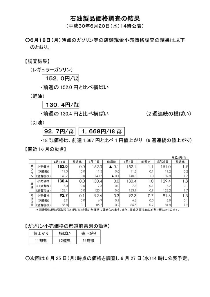 石油製品価格調査《2018-06-18》
